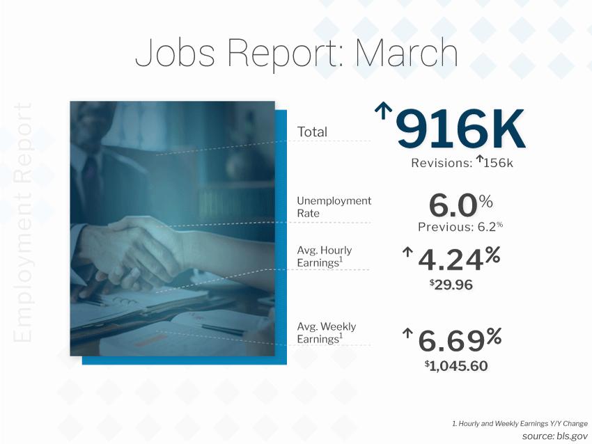BLS Jobs Report